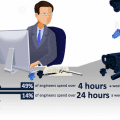 Infographic 3D Collaboration and Interoperabilty Study