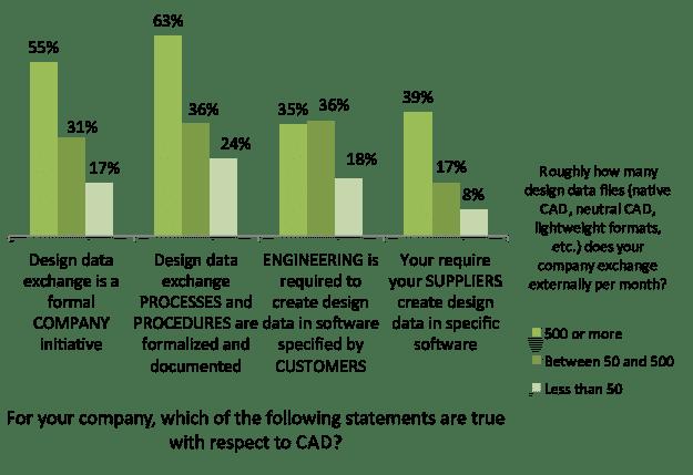 Design Data Exchange Practices