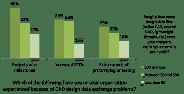 Design Data Exchange Problems