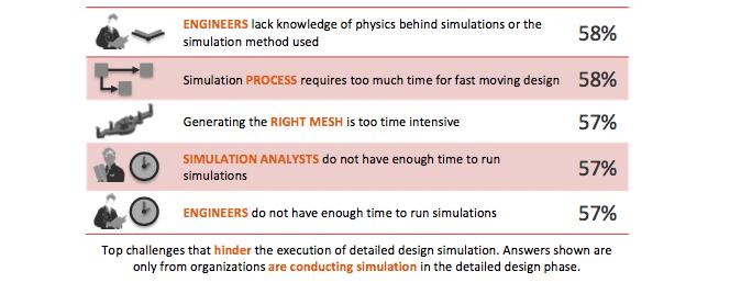 Challenges to Design Simulation