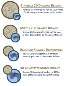 Infographic / MBE Cohorts, Quantifying the Value of Model Based Definitions