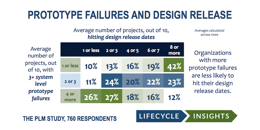 CORRELATING PROTOTYPING AND TESTING FAILURES TO THE INABILITY TO HIT DESIGN RELEASE DATES
