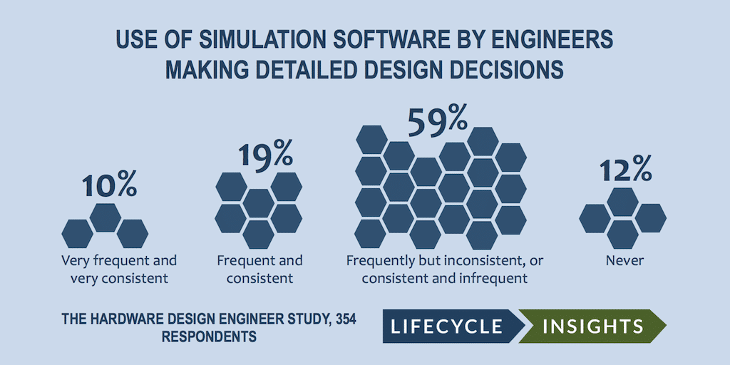 Most Design Decision Makers Use Simulation Inconsistently And Infrequently Lifecycle Insights