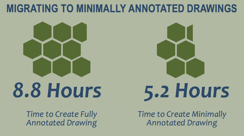 Finding: Migrating to Minimally Annotated Drawings