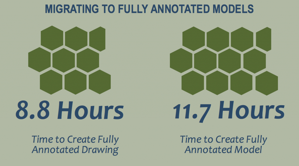 Finding: Time Lost in Migrating to Fully Annotated Models