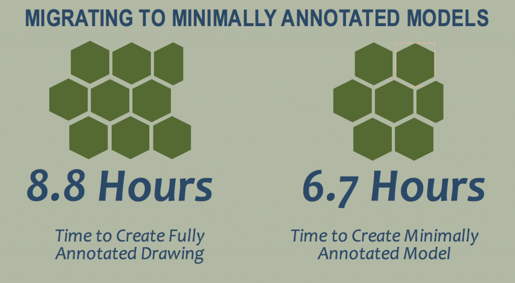 Finding: Time Saved in Migrating to Minimally Annotated Models