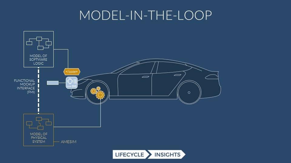Model-in-the-loop diagram to help explain Capital VSTAR