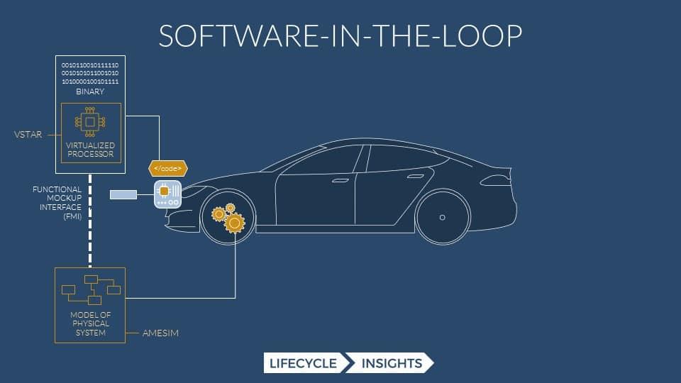 Software-in-the-loop diagram to help explain Capital VSTAR
