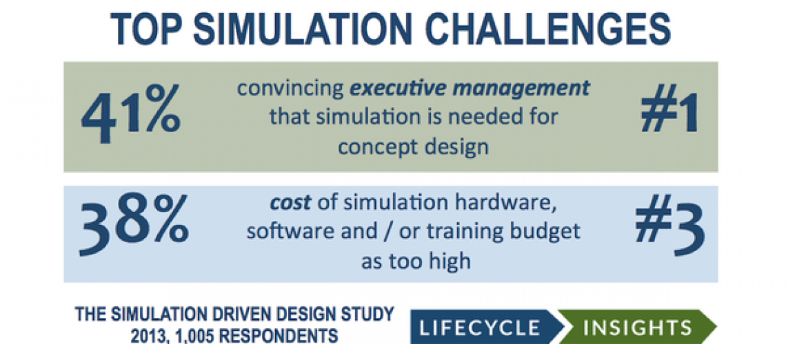 Top Simulation Challenges